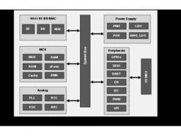 高拓讯达ATBM6441低功耗Wi-Fi芯片开始量产