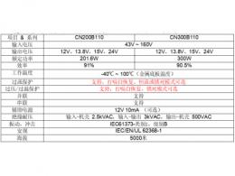 高可靠性轨道交通行业专用 DC-DC 变换器