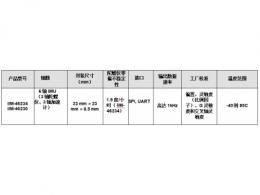 TDK    推出适合工业应用的容错运动传感产品系列