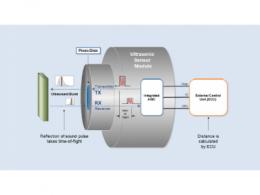面向工业应用的紧凑且坚固耐用的超声波传感器模块
