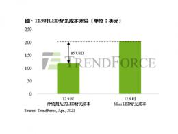 TrendForce集邦咨询:苹果Mini LED iPad Pro显示规格再升级,预估将推升2021年出货量至500万