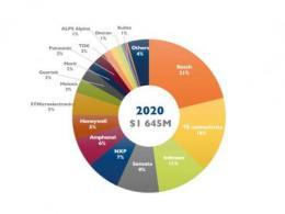 汽车电气化改变需求型态 MEMS压力感测器市场迈新局