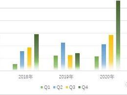 如何看待上海Q1新能源汽车上牌情况?