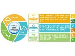 """ROHM制定""""2050环境愿景"""" ~力争到2050年实现零碳和零排放~"""