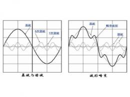 谐波电流计算公式 谐波电流标准的范围
