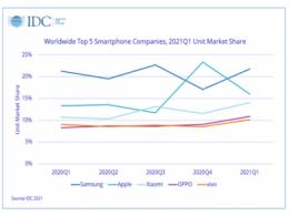 IDC公布全球智能手机第一季度出货量,华为首次跌出前五