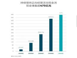 一季度坐拥475亿,李斌:蔚来在高端市场无对手
