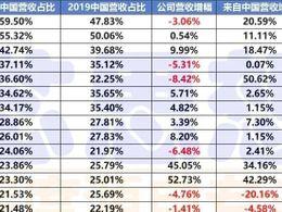 美国半导体公司对中国市场依赖有多大