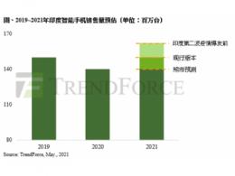 TrendForce集邦咨询:印度疫情恶化,2021年智能手机年成长幅度将收敛至8.5%