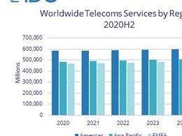 2020年全球电信服务收入达1.53万亿美元