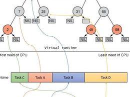 Linux 进程管理之CFS调度器