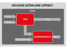 Silex Insight 引入用于超低延迟版本,扩展了他们的AES-GCM Crypto引擎产品