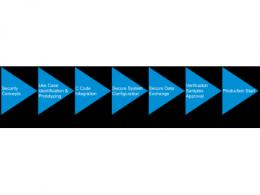 Microchip发布可信平台设计套件(TPDS)加速嵌入式安全部署, 向第三方开放生态系统