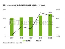 TrendForce集邦咨询:疫情推升液晶监视器强劲需求,2021年全年出货量将上看1.5亿台