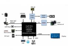 大联大品佳集团推出基于NXP i.MX8QM的AI影像辨识与车辆识别方案