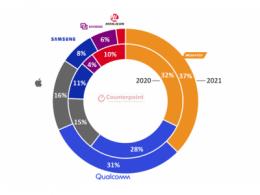 Counterpoint预测今年手机芯片市场,联发科领先优势进一步扩大