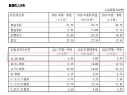 中芯国际14/28nm先进工艺回升 新流片稳定导入