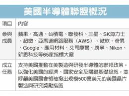 美国牵头搞小圈子半导体联盟不带中国玩?来中国(国际)半导体技术在线会议暨在线展,一起聊聊