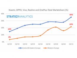 Strategy Analytics:中国智能手机厂商抢占欧洲市场,出货量两年翻两翻