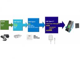 新一代AC/DC ZVS高功率密度USB PD解决方案 助力移动设备快速充电