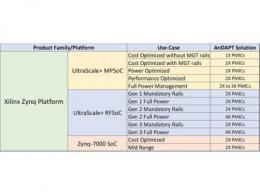 AnDAPT为Xilinx Zynq平台FPGA和SoC设备推出完整电源解决方案