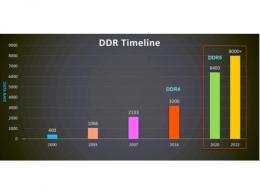 新一代内存DDR5带来了哪些改变?