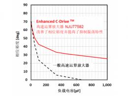 新日本无线最新研发具有业界顶级水准 6nV/√Hz低噪声1,000pF驱动 20MHz频率的 CMOS运算放大器