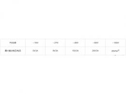 新日本无线最新推出一款应对USB PD快充