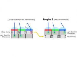 干货贴:详细解析Sony Pregius® S系列的全局快门CMOS传感器
