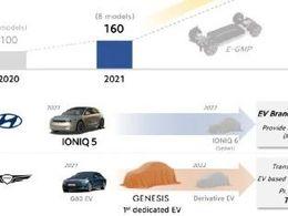 Ioniq 5 的销量和SiC模块的供应