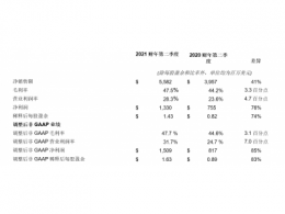 应用材料公司发布2021财年第二季度财务报告