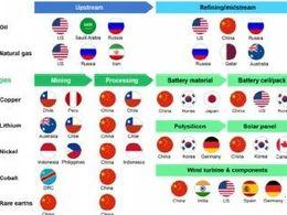 动力电池产业链上游的资源约束