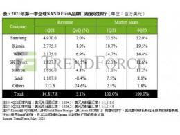 笔电与智能手机需求优于预期,2021年第一季NAND Flash总营收季增5.1%