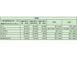 NVIDIA发布2022财年第一季度财务报告