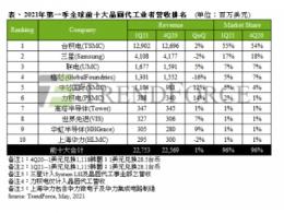 半导体产能供不应求带动价格走扬,第一季前十大晶圆代工业者产值再创单季新高