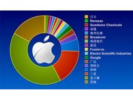 苹果公司最新供应链名单出炉:新增兆易创新/深天马等企业