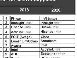 分析   中国大力发展本土光电子供应商