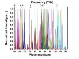 上海技物所在太赫兹量子级联激光器方面的研究进展