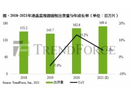 受限于IC缺料及三星淡出供应,第一季液晶监视器面板出货仅3,990万片、季减8.6%