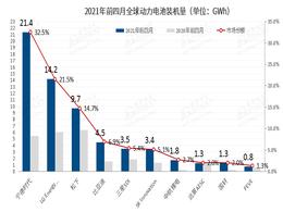 前四月全球动力电池装机量翻番 宁德时代占据1/3市场份额
