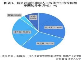 2021年中国人工智能行业区域市场发展现状对比