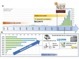 什么是钠离子电池?商业化到了哪一步?