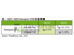 Enterprise SSD采购容量攀升,预估第三季价格季涨幅将超过10%