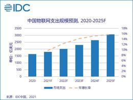 到2025年全球物联网市场将达1.1万亿美元 中国市场占比将达25.9%