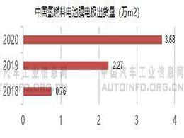 氢燃料电池产业发展再提速