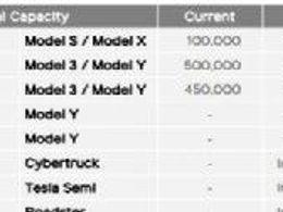 车企自建的电池工厂和对大电池企业依赖