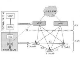 lte网络是什么意思 苹果手机lte怎么改成4g