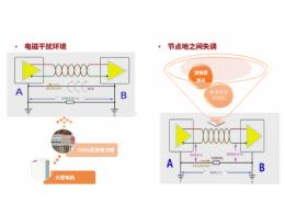 CA-IF48XX接口芯片性能及应用