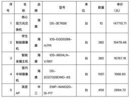 海康威视中标1.49亿元宿迁智慧教育项目:与预算相差50万元
