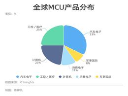 """芯片危机已波及169个行业 中国""""缺芯""""将持续两年甚至更长"""